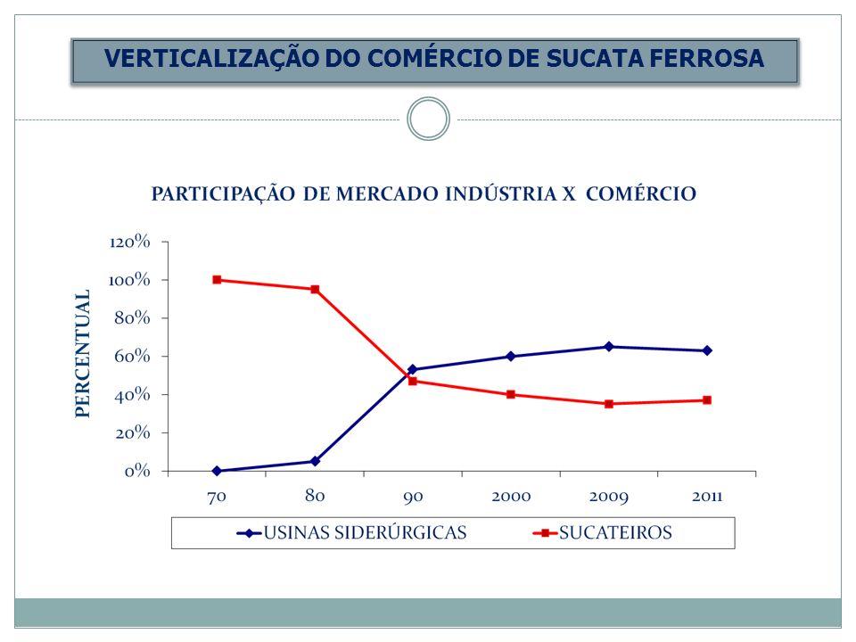 VERTICALIZAÇÃO DO COMÉRCIO DE SUCATA FERROSA