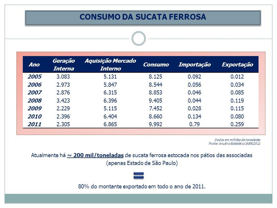 CONSUMO DA SUCATA FERROSA Ano Geração Interna Aquisição Mercado Interno ConsumoImportaçãoExportação 20053.0835.1318.1250.0920.012 20062.9735.8478.5440