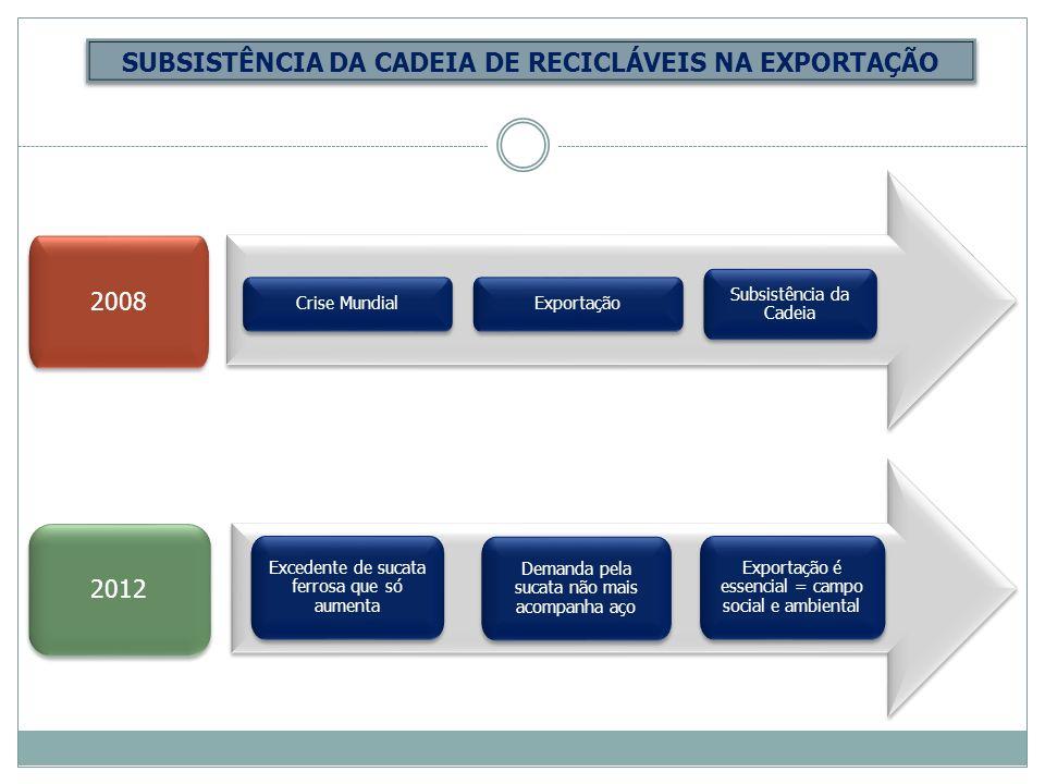 SUBSISTÊNCIA DA CADEIA DE RECICLÁVEIS NA EXPORTAÇÃO 2008 Crise Mundial Exportação Subsistência da Cadeia 2012 Excedente de sucata ferrosa que só aumen