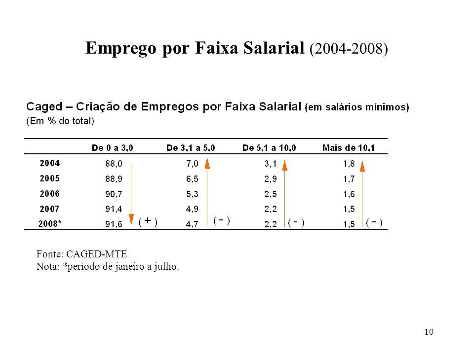 10 Emprego por Faixa Salarial (2004-2008) Fonte: CAGED-MTE Nota: *período de janeiro a julho.