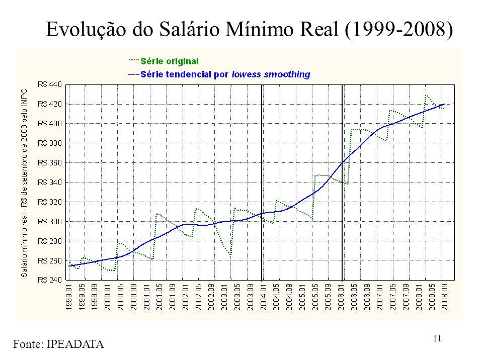 11 Evolução do Salário Mínimo Real (1999-2008) Fonte: IPEADATA