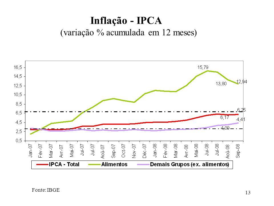 13 Fonte: IBGE Inflação - IPCA (variação % acumulada em 12 meses)