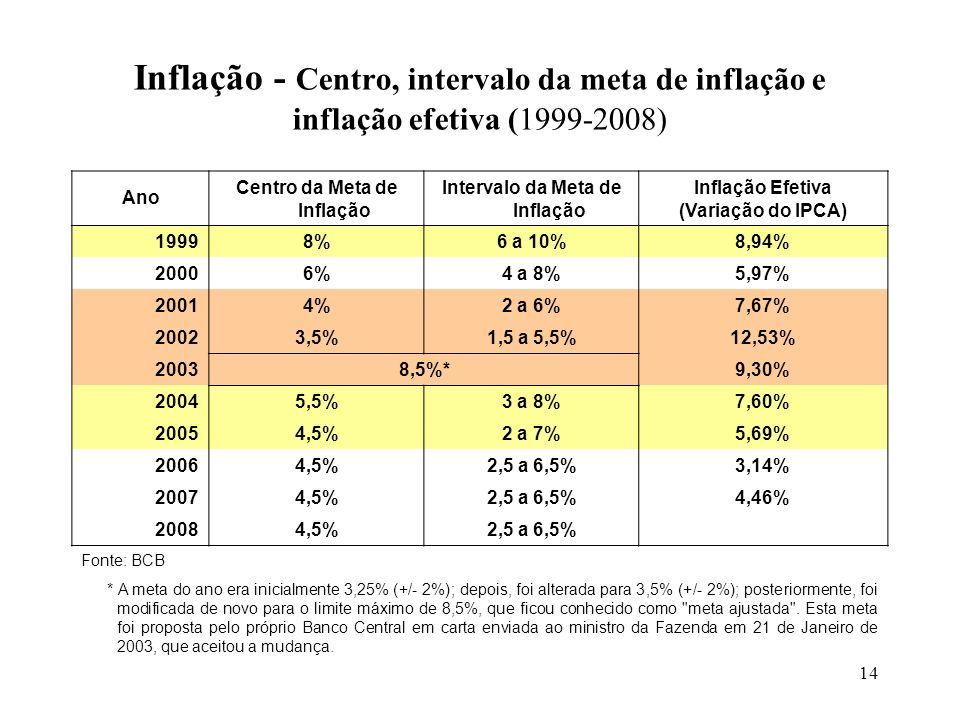 14 Inflação - Centro, intervalo da meta de inflação e inflação efetiva (1999-2008) Ano Centro da Meta de Inflação Intervalo da Meta de Inflação Inflaç