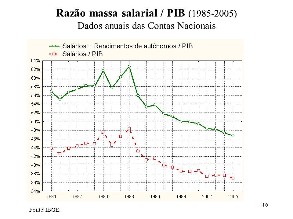 16 Fonte: IBGE. Razão massa salarial / PIB (1985-2005) Dados anuais das Contas Nacionais
