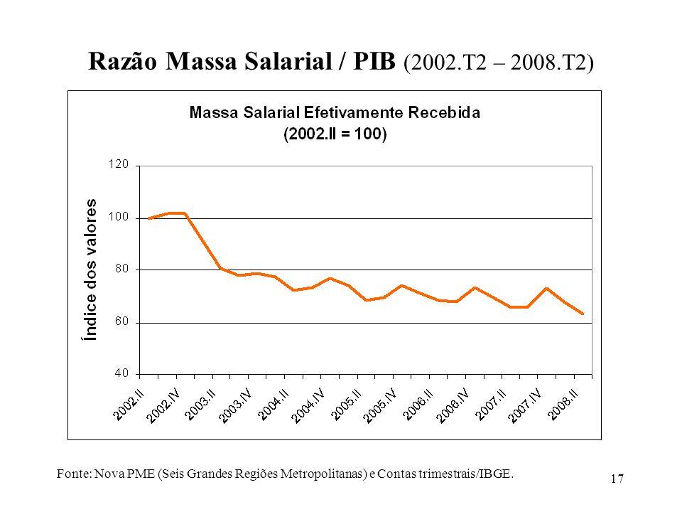 17 Fonte: Nova PME (Seis Grandes Regiões Metropolitanas) e Contas trimestrais/IBGE. Razão Massa Salarial / PIB (2002.T2 – 2008.T2)