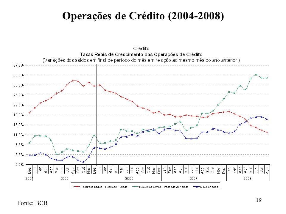 19 Operações de Crédito (2004-2008) Fonte: BCB