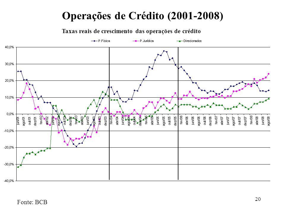 20 Operações de Crédito (2001-2008) Fonte: BCB Taxas reais de crescimento das operações de crédito