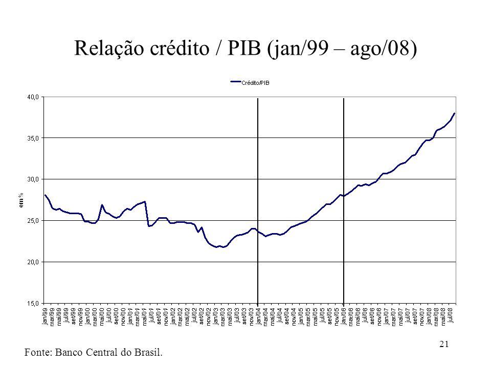 21 Relação crédito / PIB (jan/99 – ago/08) Fonte: Banco Central do Brasil.