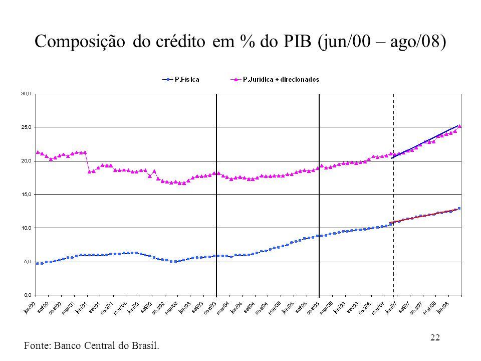 22 Composição do crédito em % do PIB (jun/00 – ago/08) Fonte: Banco Central do Brasil.