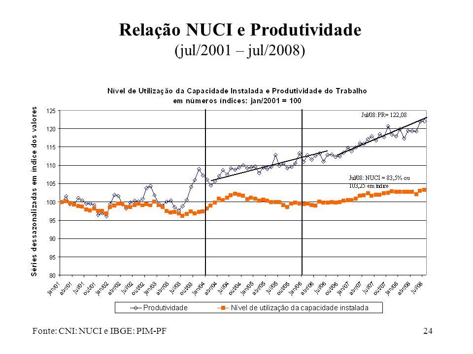 24 Relação NUCI e Produtividade (jul/2001 – jul/2008) Fonte: CNI: NUCI e IBGE: PIM-PF
