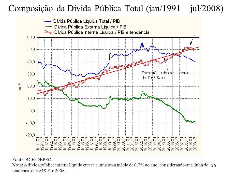 26 Composição da Dívida Pública Total (jan/1991 – jul/2008) Fonte: BCB-DEPEC. Nota: A dívida pública interna líquida cresce a uma taxa média de 0,7% a