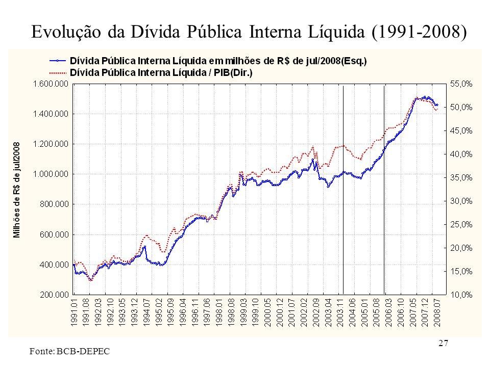 27 Evolução da Dívida Pública Interna Líquida (1991-2008) Fonte: BCB-DEPEC