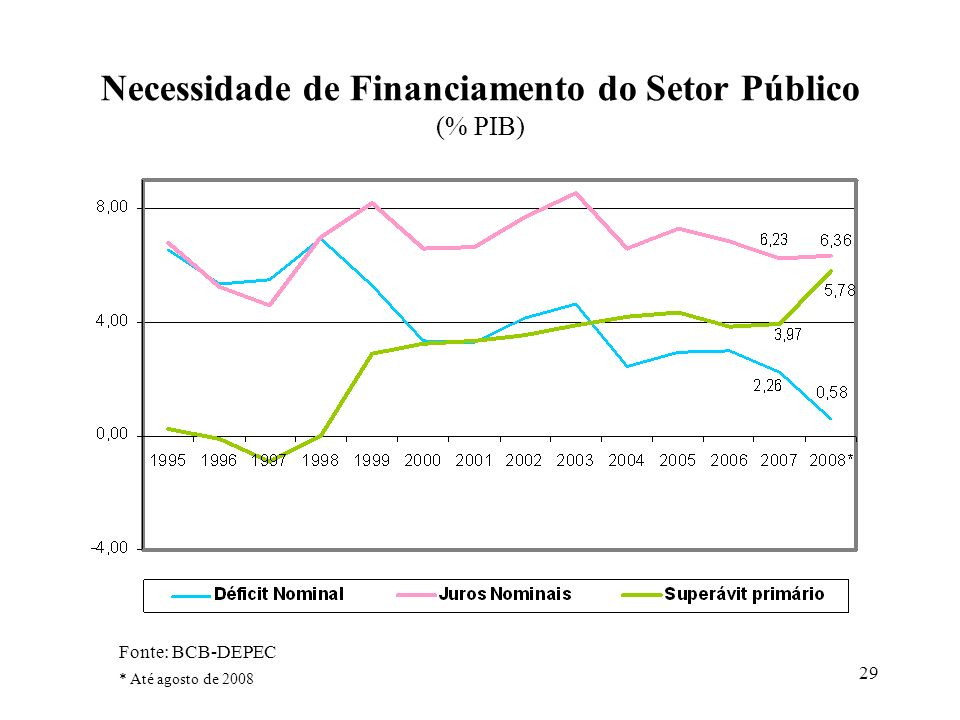 29 Necessidade de Financiamento do Setor Público (% PIB) Fonte: BCB-DEPEC * Até agosto de 2008