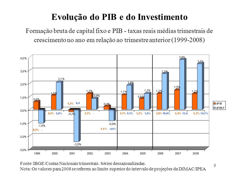 3 Evolução do PIB e do Investimento Fonte: IBGE:Contas Nacionais trimestrais. Séries dessazonalizadas. Nota: Os valores para 2008 se referem ao limite