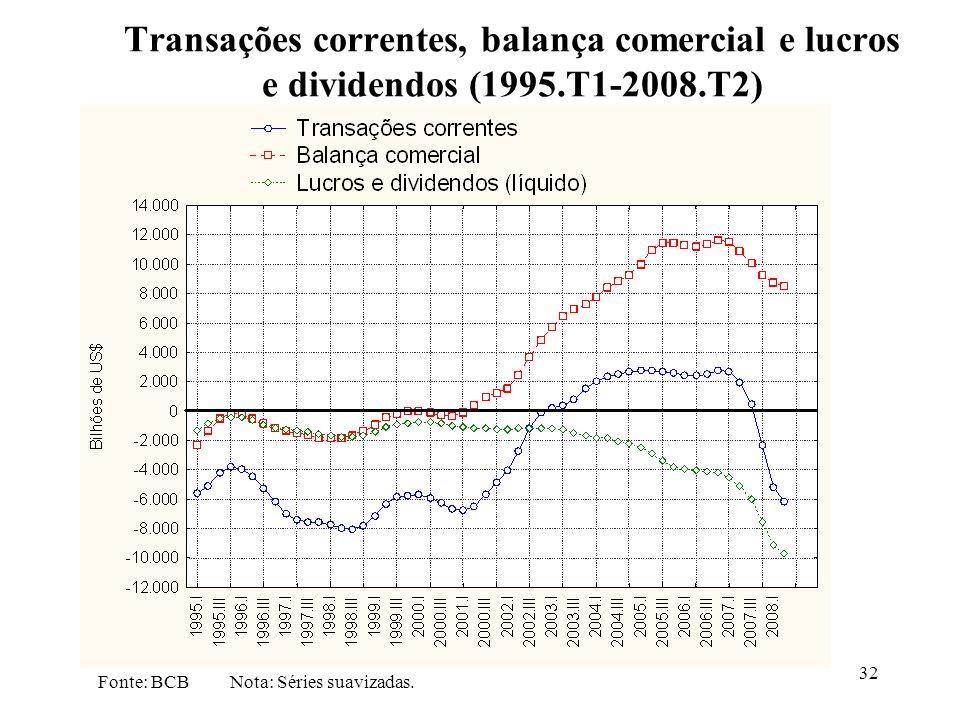 32 Transações correntes, balança comercial e lucros e dividendos (1995.T1-2008.T2) Fonte: BCB Nota: Séries suavizadas.