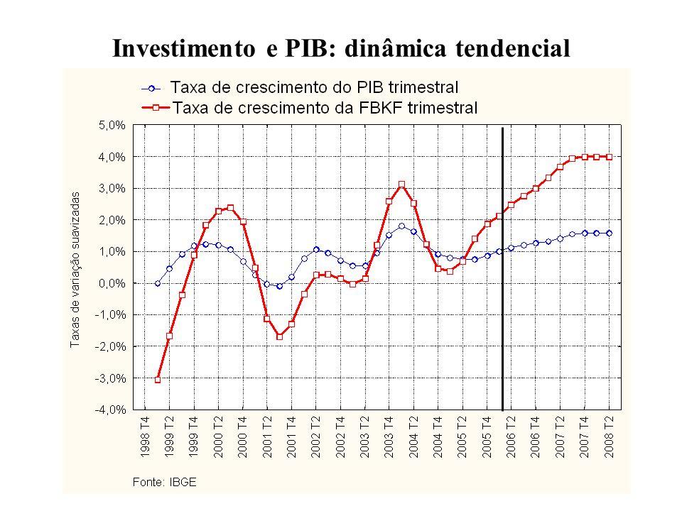 4 Investimento e PIB: dinâmica tendencial