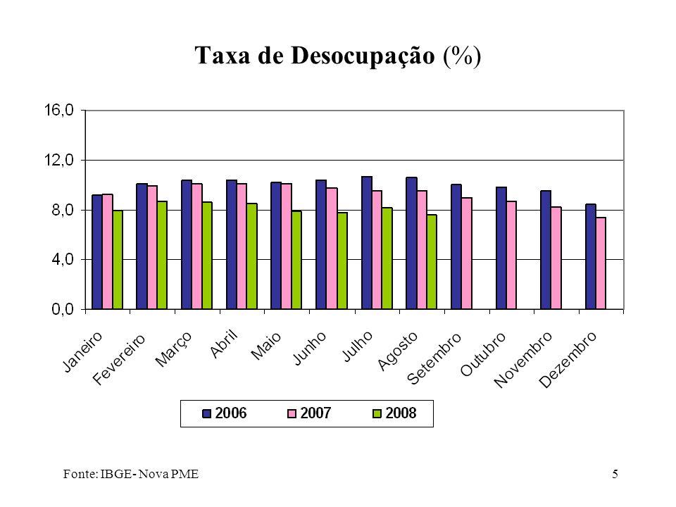5 Taxa de Desocupação (%) Fonte: IBGE- Nova PME