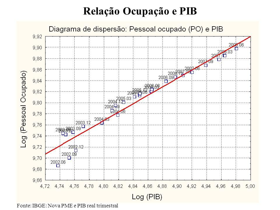 6 Relação Ocupação e PIB Fonte: IBGE: Nova PME e PIB real trimestral Graf – Relação Ocupação-PIB (2002.T1 – 2008.T2)