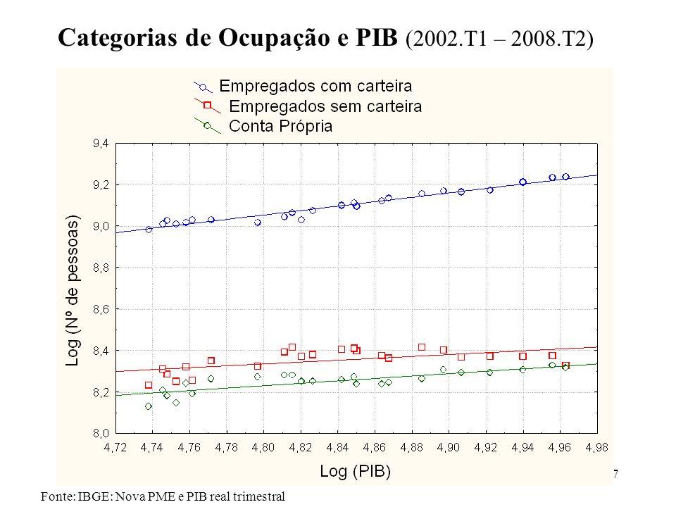 7 Fonte: IBGE: Nova PME e PIB real trimestral Categorias de Ocupação e PIB (2002.T1 – 2008.T2)