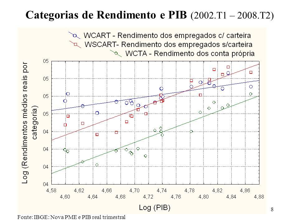 8 Fonte: IBGE: Nova PME e PIB real trimestral Categorias de Rendimento e PIB (2002.T1 – 2008.T2)