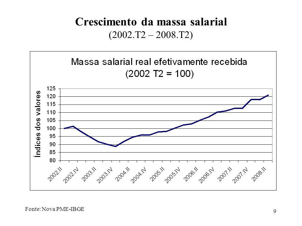 9 Crescimento da massa salarial (2002.T2 – 2008.T2) Fonte: Nova PME-IBGE