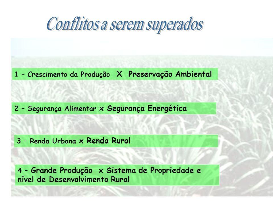 1 – Crescimento da Produção X Preservação Ambiental 2 – Segurança Alimentar x Segurança Energética 3 – Renda Urbana x Renda Rural 4 – Grande Produção