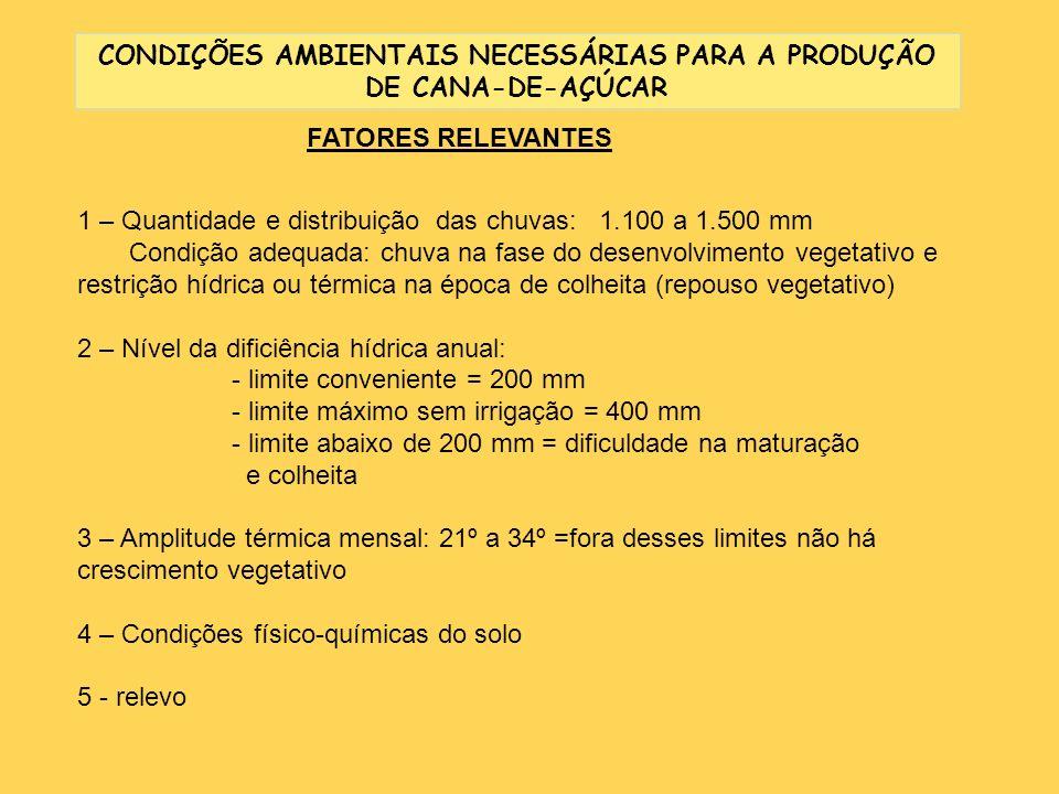 CONDIÇÕES AMBIENTAIS NECESSÁRIAS PARA A PRODUÇÃO DE CANA-DE-AÇÚCAR FATORES RELEVANTES 1 – Quantidade e distribuição das chuvas: 1.100 a 1.500 mm Condi
