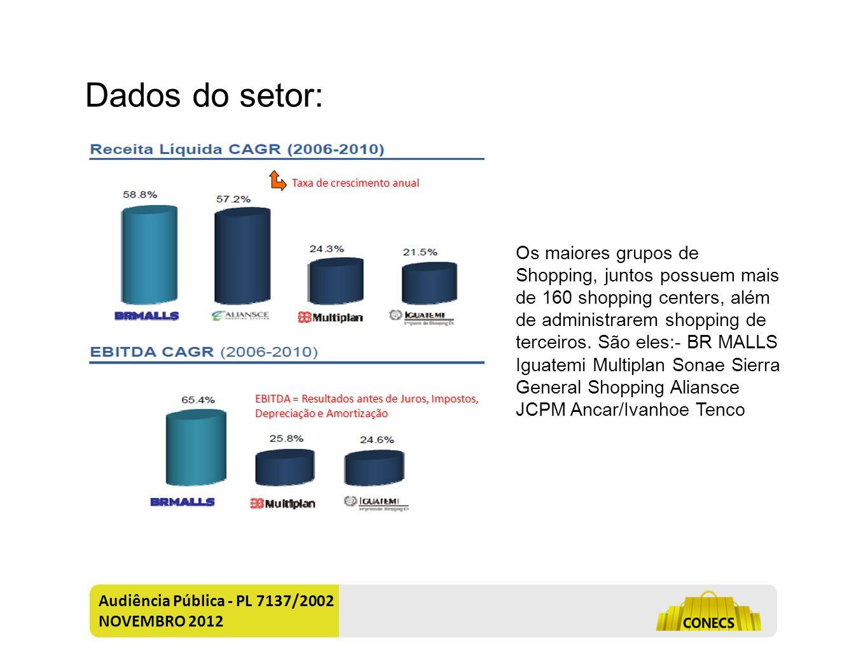 Audiência Pública - PL 7137/2002 NOVEMBRO 2012 O mercado Brasileiro de Shopping Centers