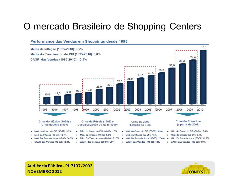 Contrato atípico e de adesão = Hipossuficiência Audiência Pública - PL 7137/2002 NOVEMBRO 2012