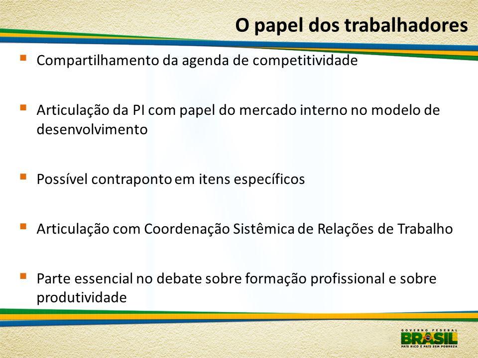 O papel dos trabalhadores Compartilhamento da agenda de competitividade Articulação da PI com papel do mercado interno no modelo de desenvolvimento Po
