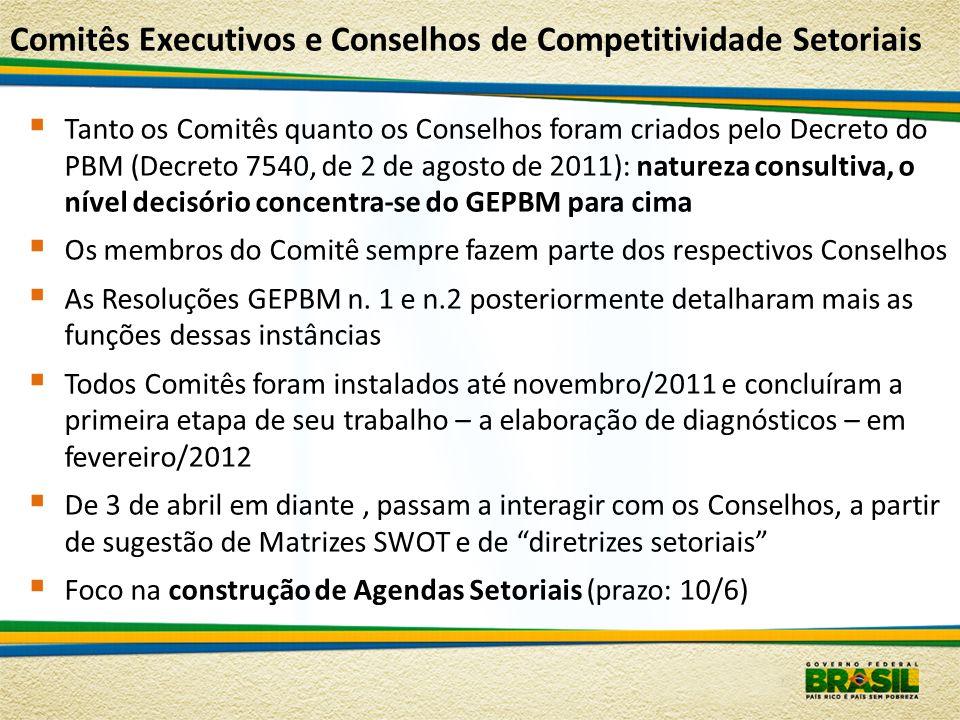 Comitês Executivos e Conselhos de Competitividade Setoriais Tanto os Comitês quanto os Conselhos foram criados pelo Decreto do PBM (Decreto 7540, de 2
