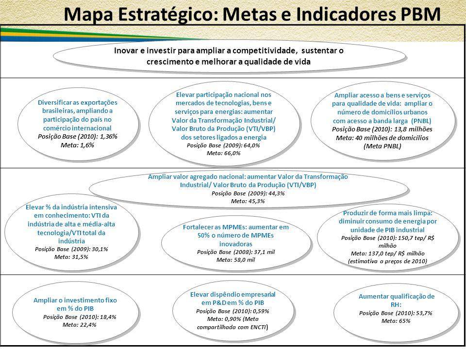 Mapa Estratégico: Metas e Indicadores PBM 8 Aumentar qualificação de RH: Posição Base (2010): 53,7% Meta: 65% Aumentar qualificação de RH: Posição Bas