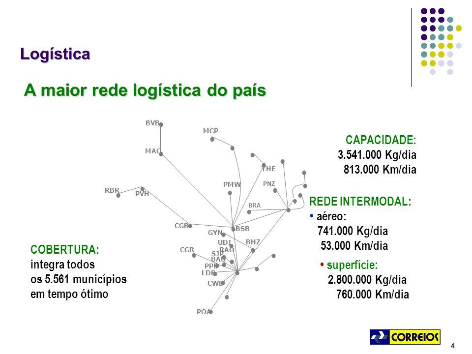4 COBERTURA: integra todos os 5.561 municípios em tempo ótimo superfície: 2.800.000 Kg/dia 760.000 Km/dia CAPACIDADE: 3.541.000 Kg/dia 813.000 Km/diaLogística A maior rede logística do país A maior rede logística do país REDE INTERMODAL: aéreo: 741.000 Kg/dia 53.000 Km/dia