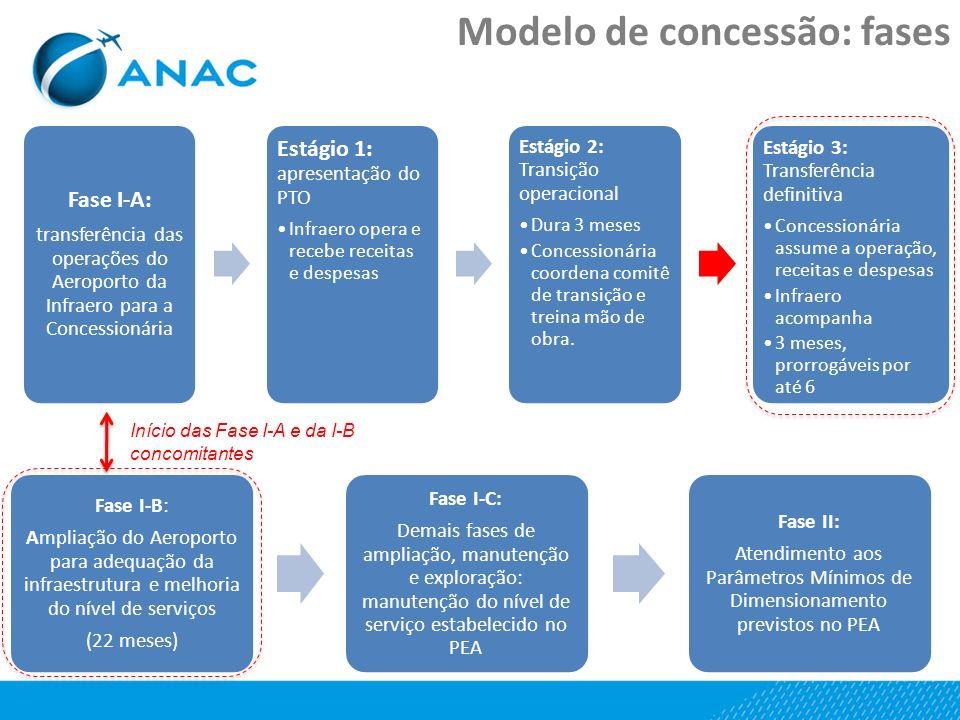 Fase I-B: Ampliação do Aeroporto para adequação da infraestrutura e melhoria do nível de serviços (22 meses) Fase I-C: Demais fases de ampliação, manu