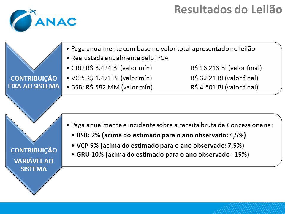 Resultados do Leilão CONTRIBUIÇÃO FIXA AO SISTEMA Paga anualmente com base no valor total apresentado no leilão Reajustada anualmente pelo IPCA GRU:R$