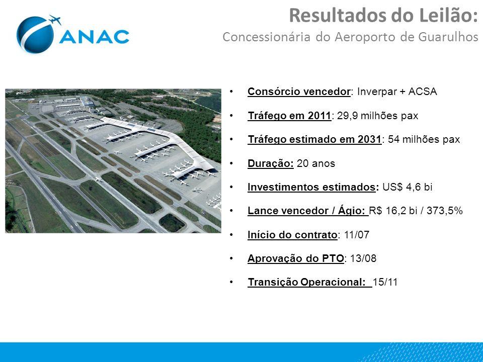 Resultados do Leilão: Concessionária do Aeroporto de Guarulhos Consórcio vencedor: Inverpar + ACSA Tráfego em 2011: 29,9 milhões pax Tráfego estimado