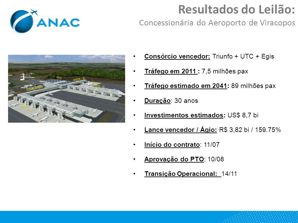 Resultados do Leilão: Concessionária do Aeroporto de Viracopos Consórcio vencedor: Triunfo + UTC + Egis Tráfego em 2011 : 7,5 milhões pax Tráfego estimado em 2041: 89 milhões pax Duração: 30 anos Investimentos estimados: US$ 8,7 bi Lance vencedor / Ágio: R$ 3,82 bi / 159.75% Início do contrato: 11/07 Aprovação do PTO: 10/08 Transição Operacional: 14/11