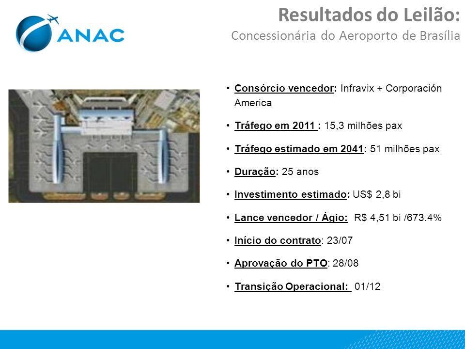 Resultados do Leilão: Concessionária do Aeroporto de Brasília Consórcio vencedor: Infravix + Corporación America Tráfego em 2011 : 15,3 milhões pax Tráfego estimado em 2041: 51 milhões pax Duração: 25 anos Investimento estimado: US$ 2,8 bi Lance vencedor / Ágio: R$ 4,51 bi /673.4% Início do contrato: 23/07 Aprovação do PTO: 28/08 Transição Operacional: 01/12