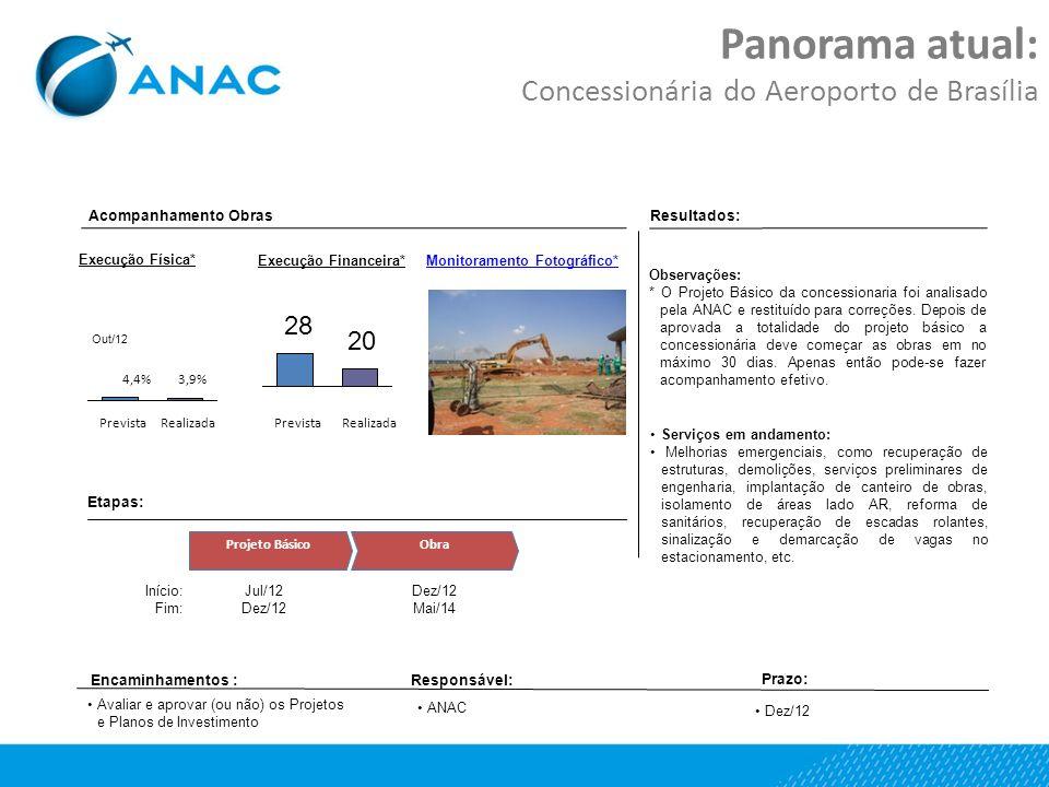 Panorama atual: Concessionária do Aeroporto de Brasília Etapas: Projeto BásicoObra Jul/12 Dez/12 Mai/14 Início: Fim: Resultados: Encaminhamentos :Responsável: Prazo: Execução Física* Execução Financeira* Realizada 3,9% Prevista 4,4% PrevistaRealizada Monitoramento Fotográfico* ANAC Dez/12 Out/12 Serviços em andamento: Melhorias emergenciais, como recuperação de estruturas, demolições, serviços preliminares de engenharia, implantação de canteiro de obras, isolamento de áreas lado AR, reforma de sanitários, recuperação de escadas rolantes, sinalização e demarcação de vagas no estacionamento, etc.