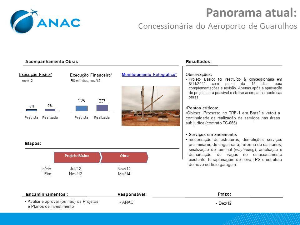 Panorama atual: Concessionária do Aeroporto de Guarulhos Etapas: Projeto BásicoObra Jul/12 Nov/12 Mai/14 Início: Fim: Resultados: Encaminhamentos :Res