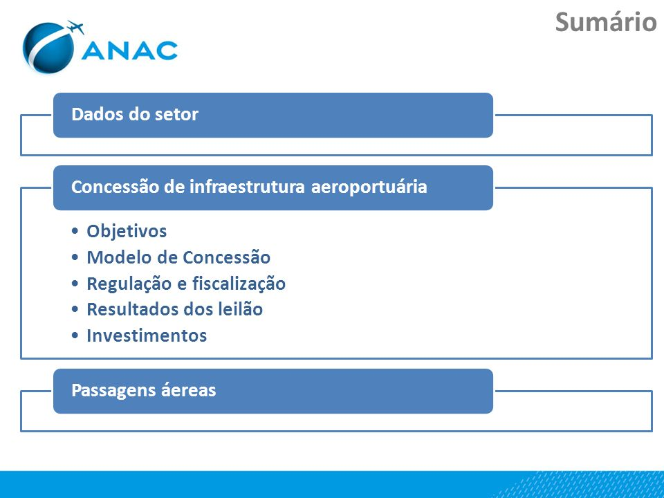 Sumário Dados do setor Objetivos Modelo de Concessão Resultados dos leilão Investimentos Concessão de infraestrutura aeroportuáriaPassagens áereas