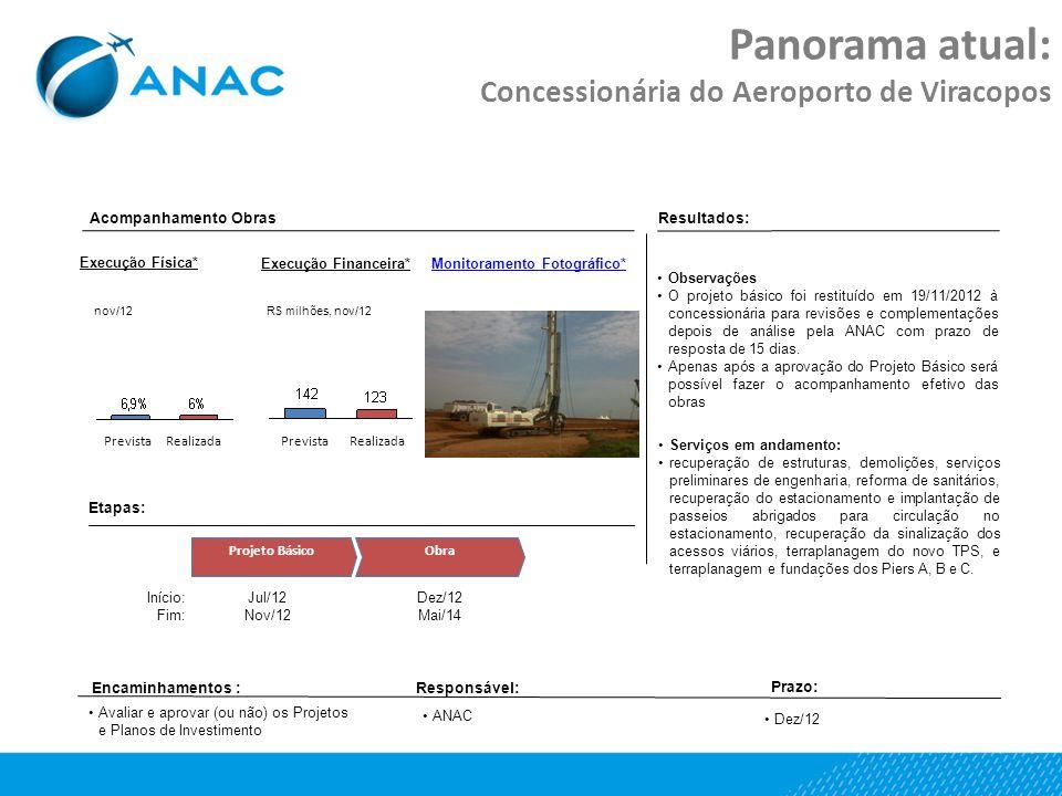 Panorama atual: Concessionária do Aeroporto de Viracopos Etapas: Projeto BásicoObra Jul/12 Nov/12 Dez/12 Mai/14 Início: Fim: Resultados: Encaminhament