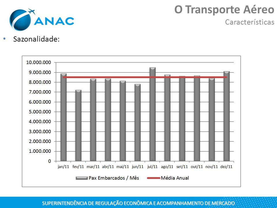 Sazonalidade: SUPERINTENDÊNCIA DE REGULAÇÃO ECONÔMICA E ACOMPANHAMENTO DE MERCADO O Transporte Aéreo Características