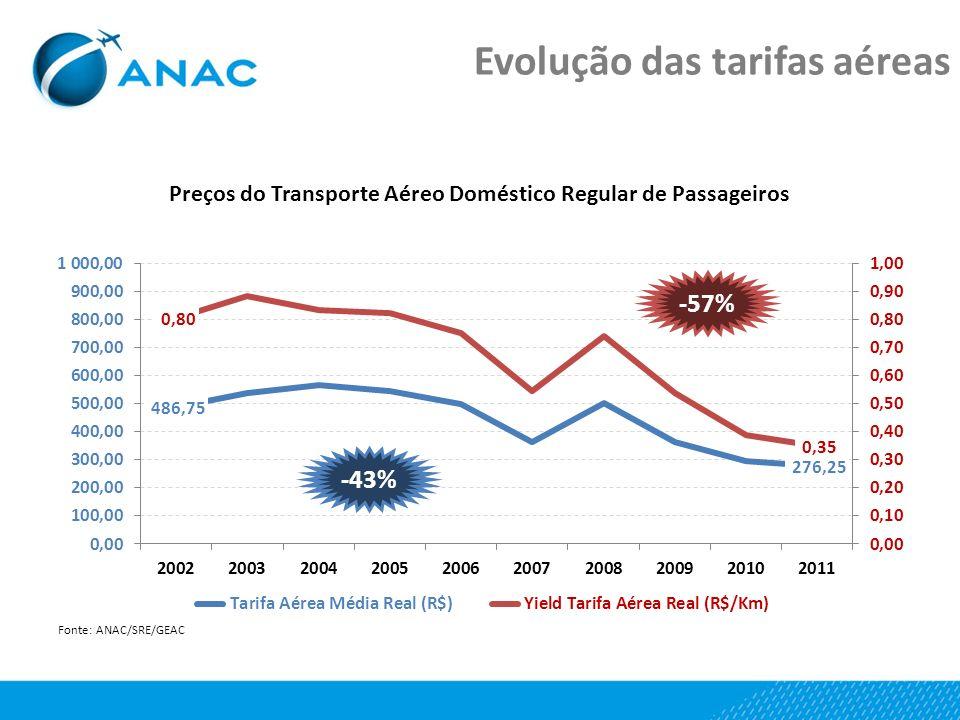 Evolução das tarifas aéreas -57% -43%
