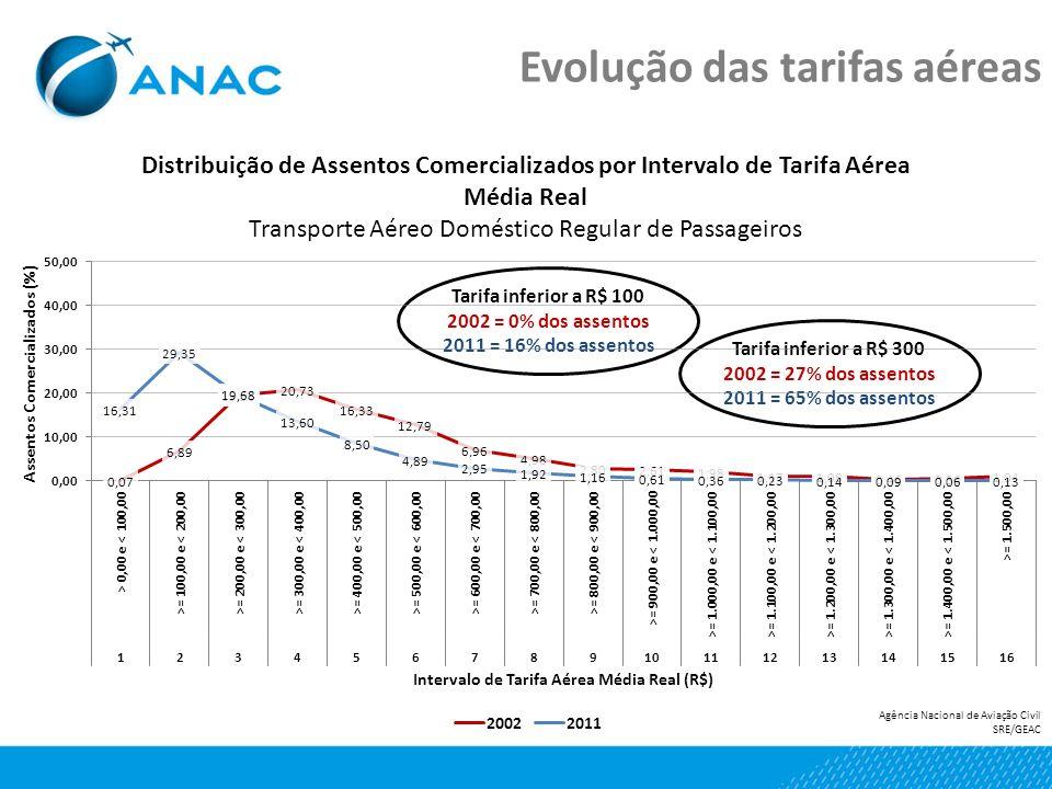 Evolução das tarifas aéreas Tarifa inferior a R$ 300 2002 = 27% dos assentos 2011 = 65% dos assentos Tarifa inferior a R$ 100 2002 = 0% dos assentos 2