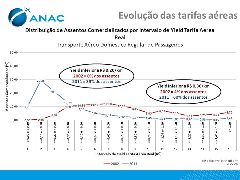 Yield inferior a R$ 0,30/km 2002 = 4% dos assentos 2011 = 60% dos assentos Yield inferior a R$ 0,20/km 2002 = 0% dos assentos 2011 = 39% dos assentos Evolução das tarifas aéreas