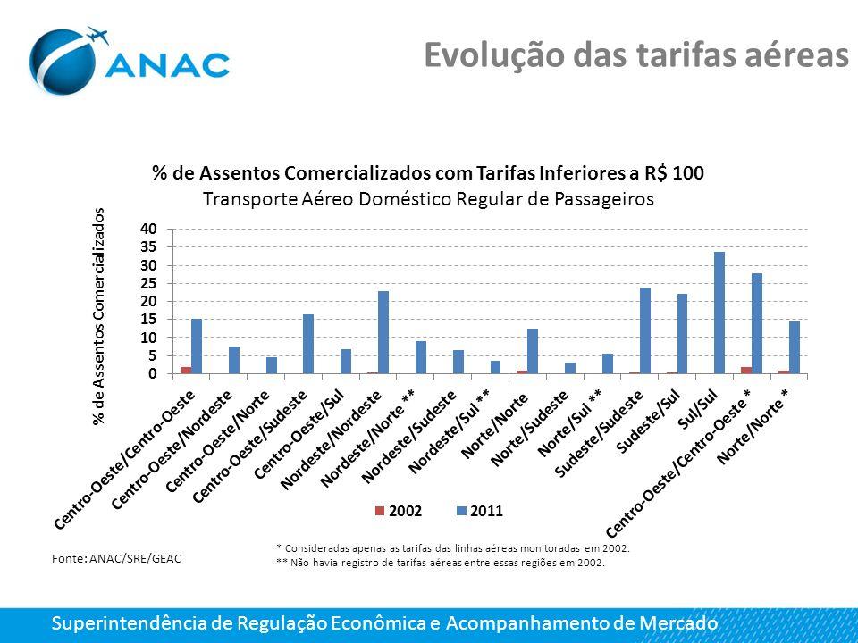 Superintendência de Regulação Econômica e Acompanhamento de Mercado Evolução das tarifas aéreas