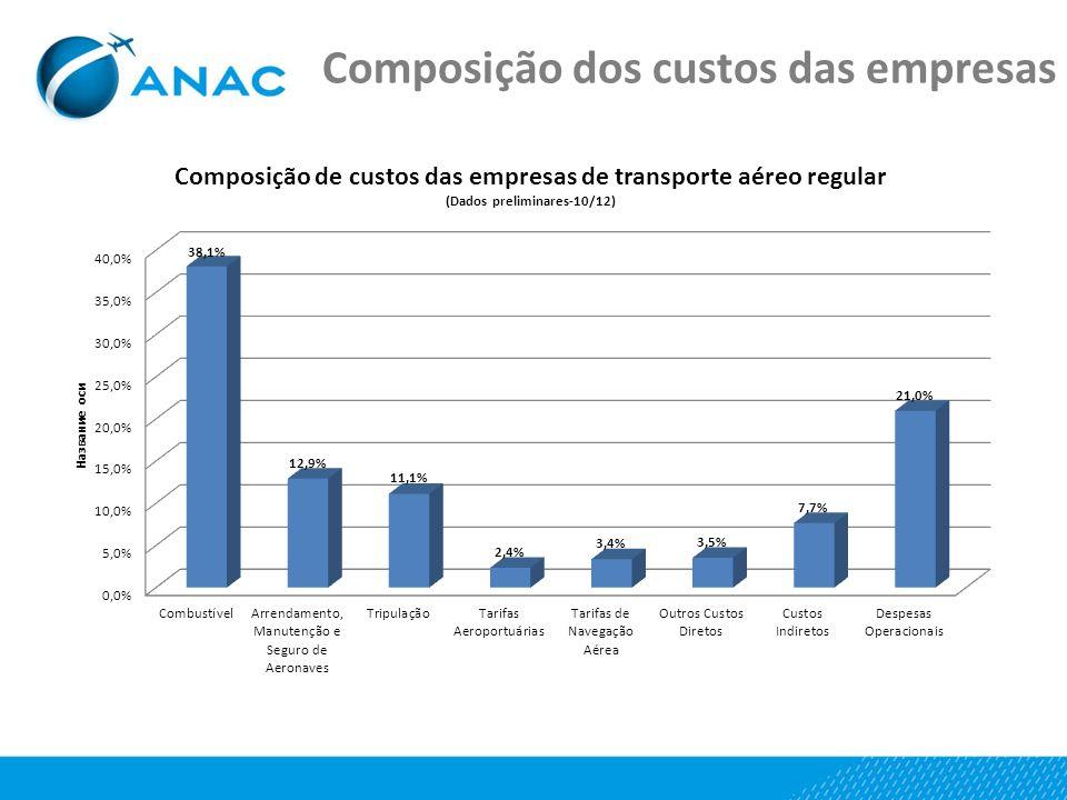 Composição dos custos das empresas