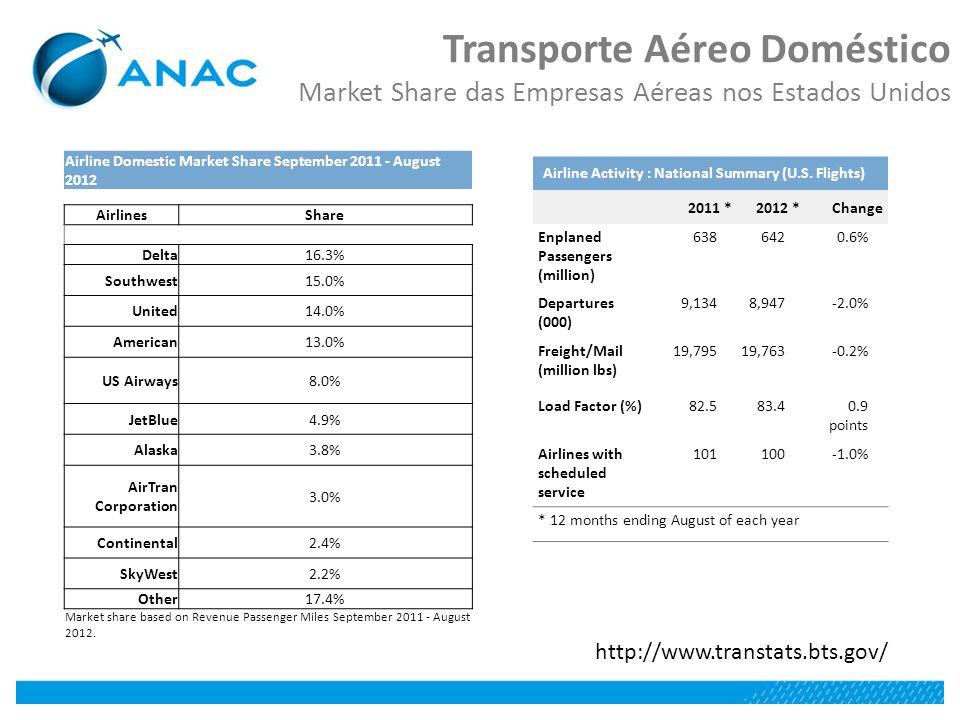 Transporte Aéreo Doméstico Market Share das Empresas Aéreas nos Estados Unidos http://www.transtats.bts.gov/ Airline Activity : National Summary (U.S.