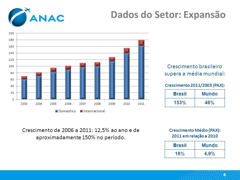 Dados do Setor: Expansão Crescimento de 2006 a 2011: 12,5% ao ano e de aproximadamente 150% no período. Crescimento Médio (PAX): 2011 em relação a 201